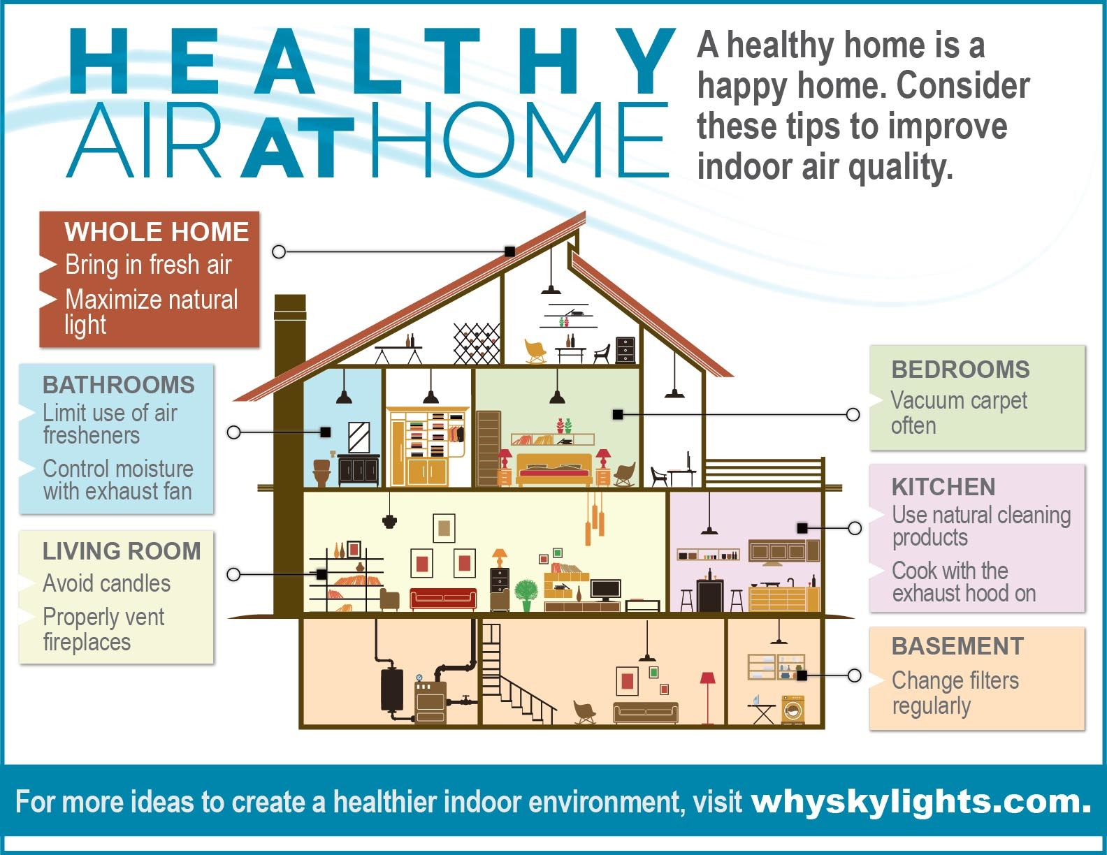 Tips for healthier Air At Home infographic